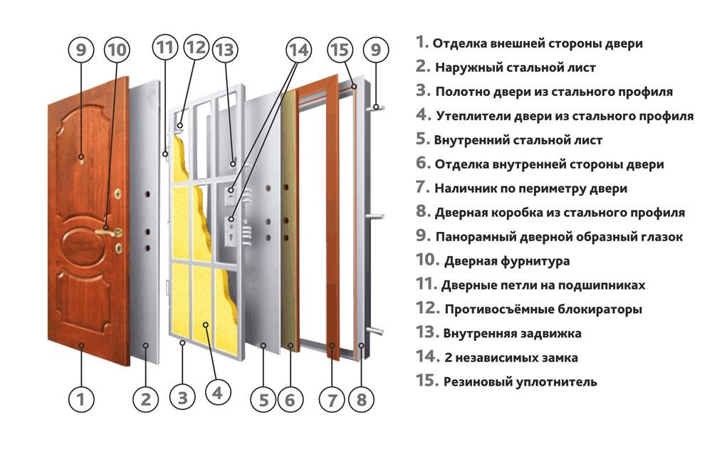Типы наружных дверей